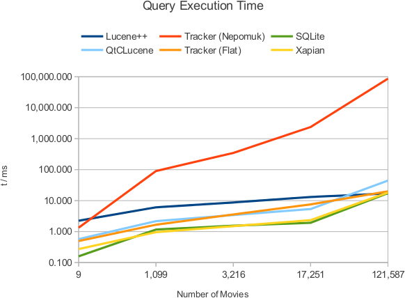 Query Execution Time