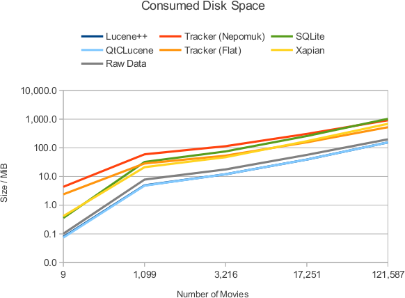 Consumed Disk Space
